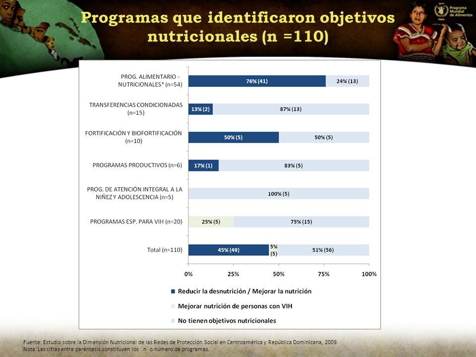 Programas que identificaron objetivos nutricionales (n =110)