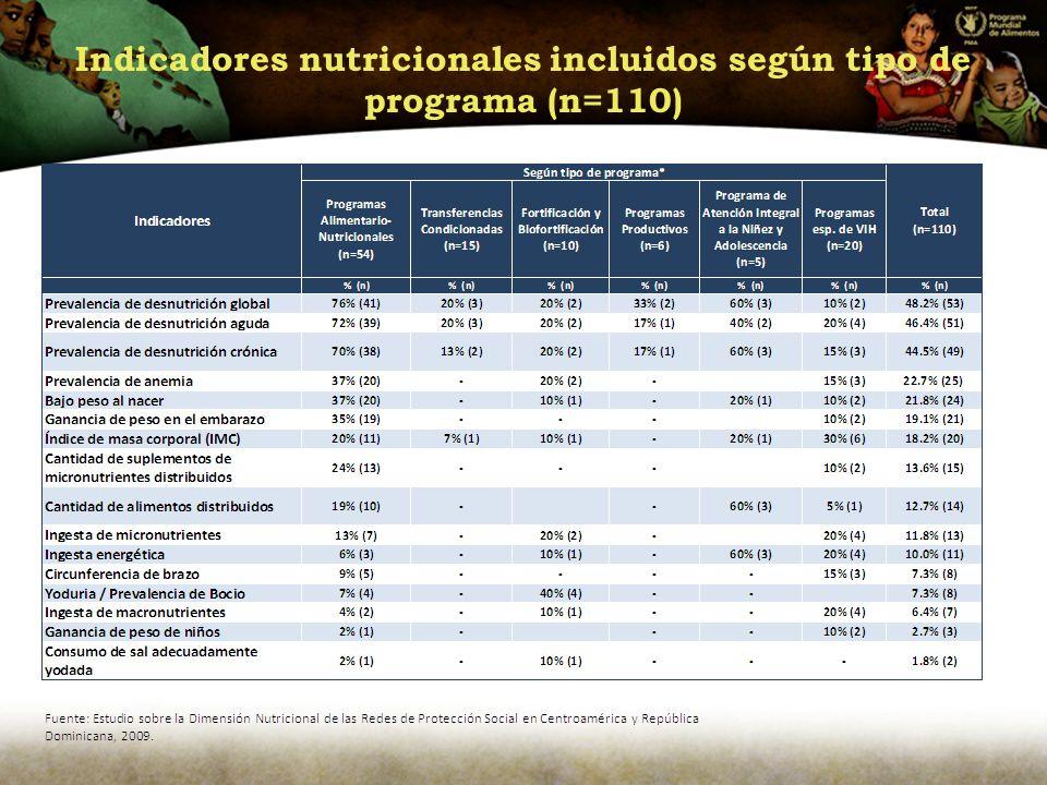 Indicadores nutricionales incluidos según tipo de programa (n=110)