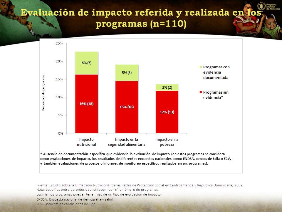 Evaluación de impacto referida y realizada en los programas (n=110)