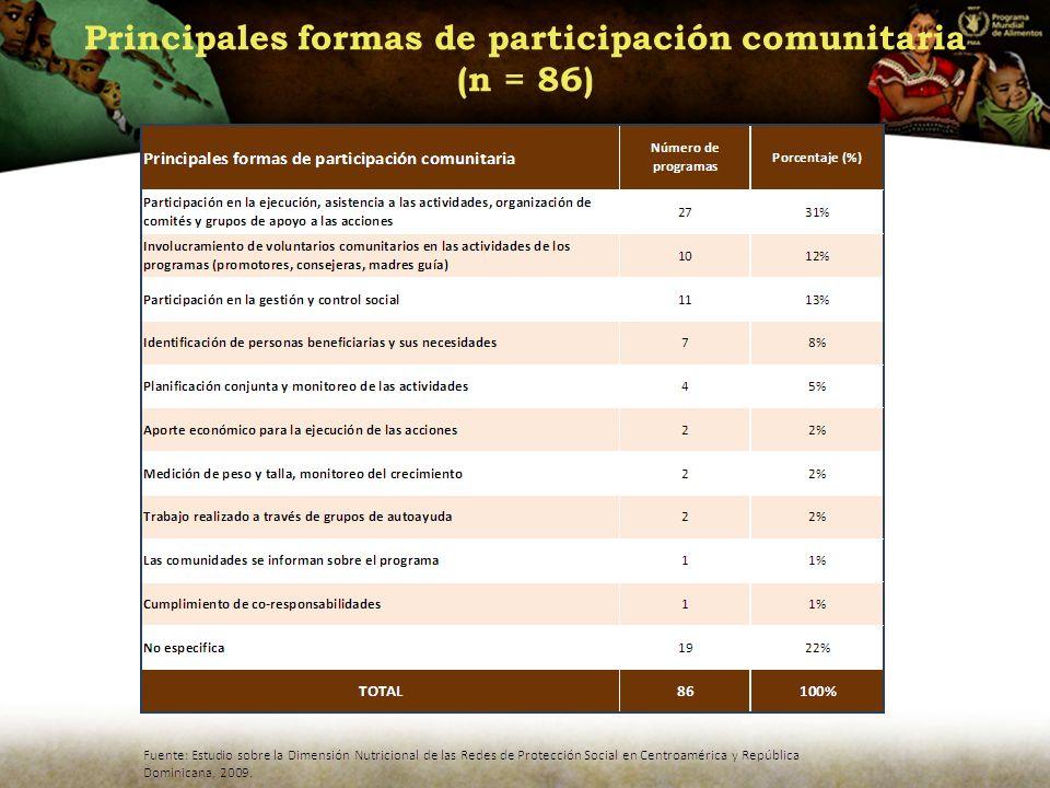 Principales formas de participación comunitaria (n = 86)