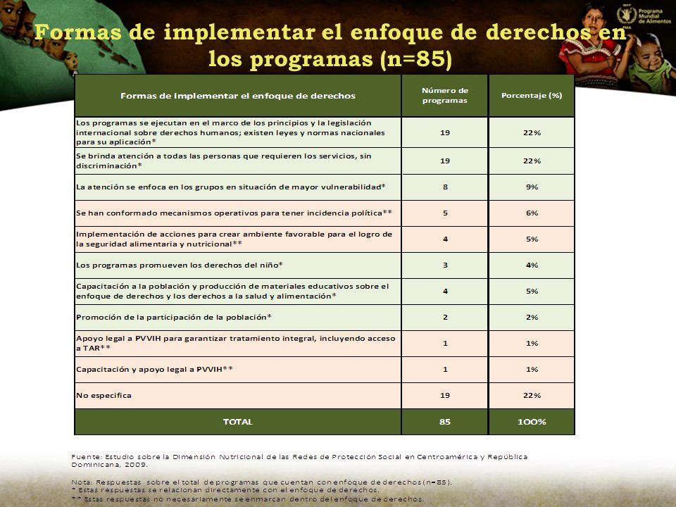 Formas de implementar el enfoque de derechos en los programas (n=85)
