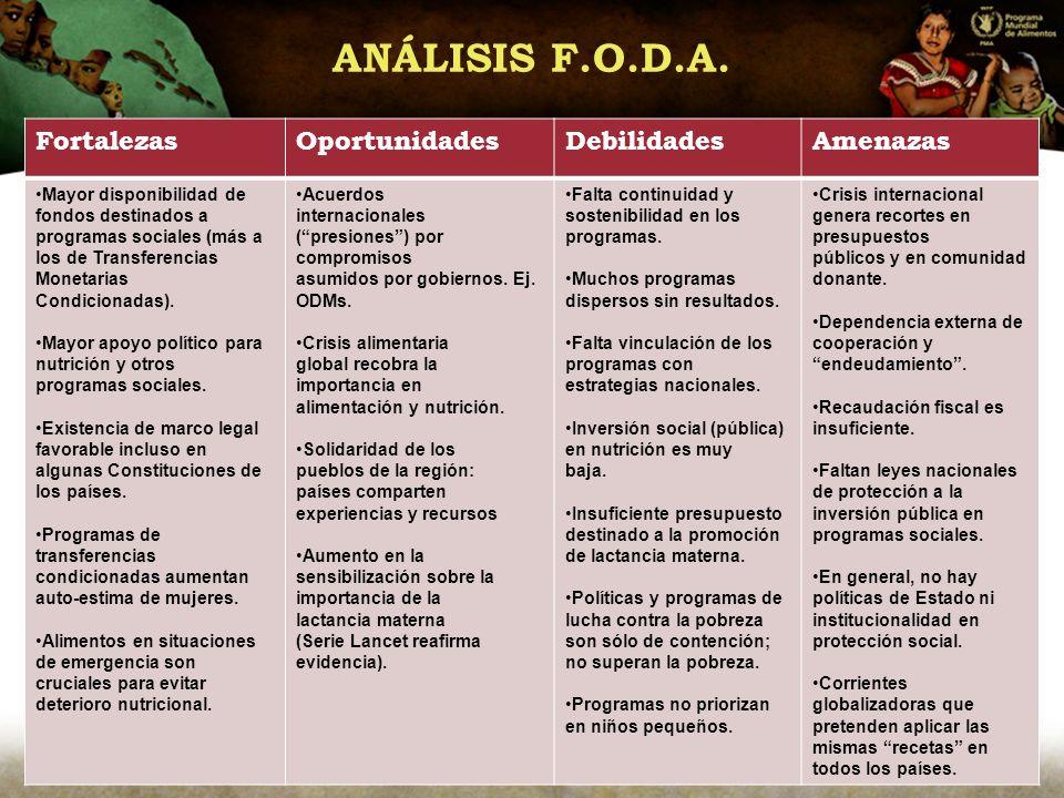ANÁLISIS F.O.D.A. Fortalezas Oportunidades Debilidades Amenazas