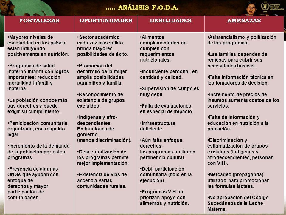 ….. ANÁLISIS F.O.D.A. FORTALEZAS OPORTUNIDADES DEBILIDADES AMENAZAS