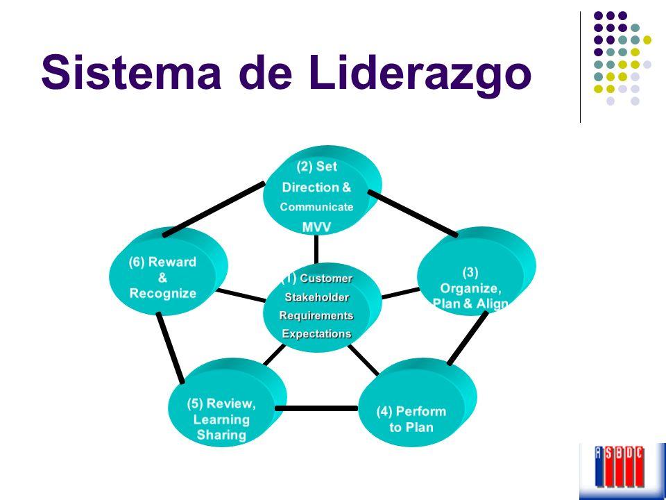 Sistema de Liderazgo