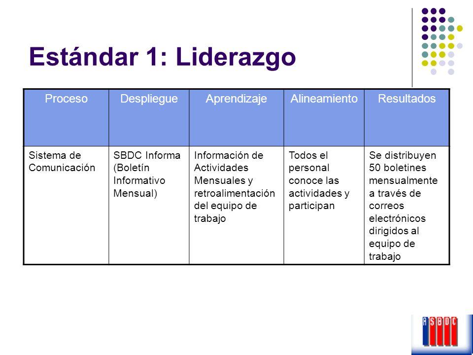 Estándar 1: Liderazgo Proceso Despliegue Aprendizaje Alineamiento