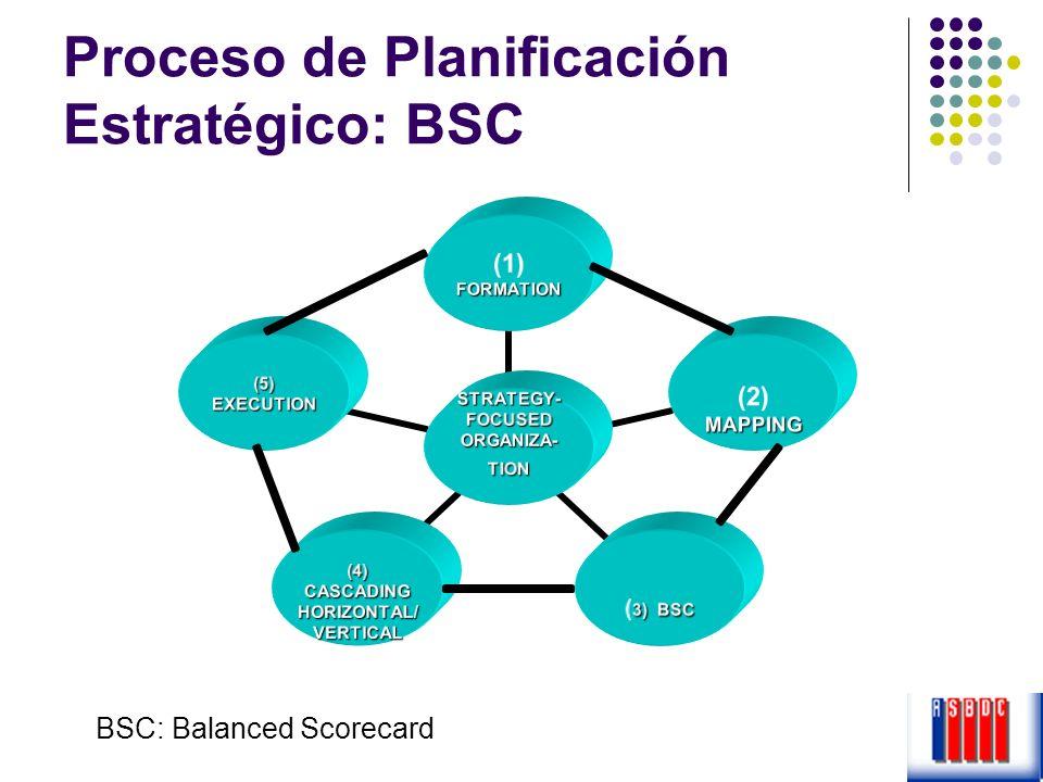 Proceso de Planificación Estratégico: BSC