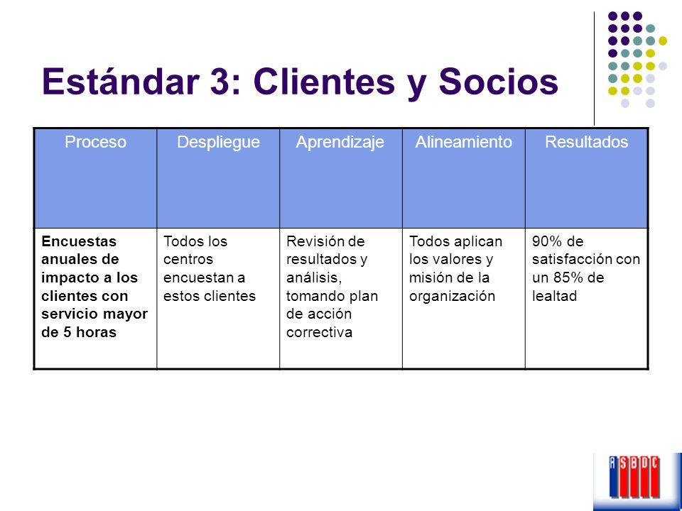 Estándar 3: Clientes y Socios