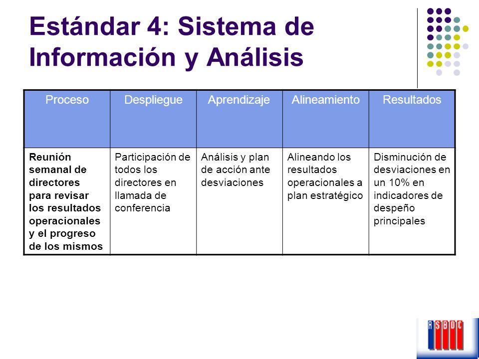 Estándar 4: Sistema de Información y Análisis