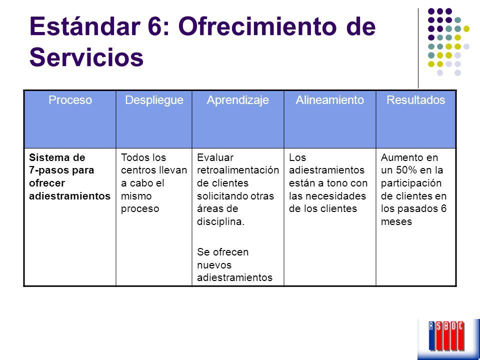 Estándar 6: Ofrecimiento de Servicios