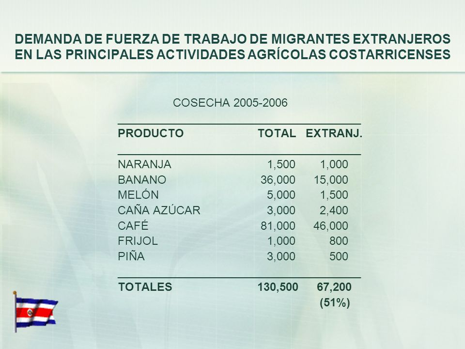 DEMANDA DE FUERZA DE TRABAJO DE MIGRANTES EXTRANJEROS EN LAS PRINCIPALES ACTIVIDADES AGRÍCOLAS COSTARRICENSES