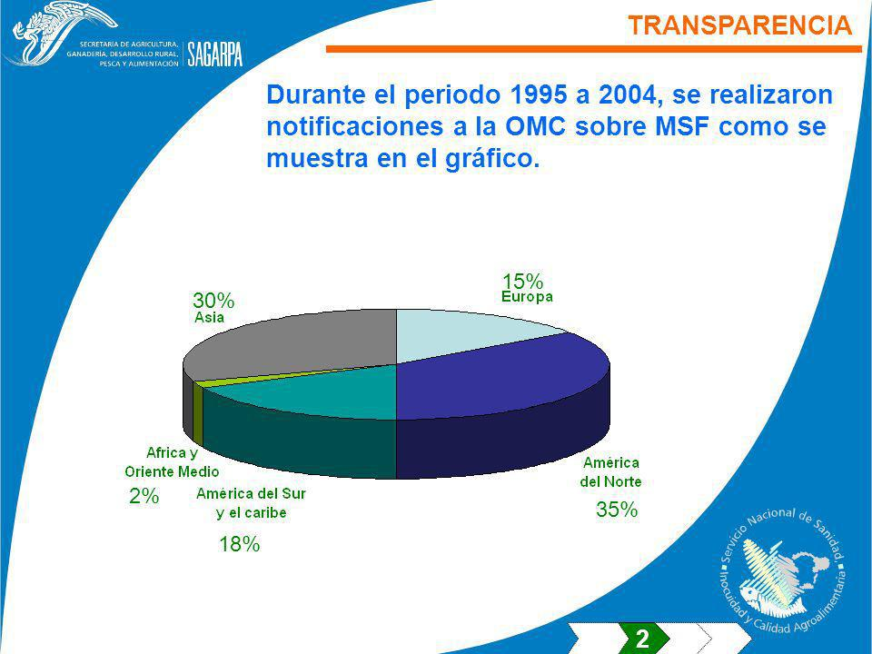 TRANSPARENCIA Durante el periodo 1995 a 2004, se realizaron notificaciones a la OMC sobre MSF como se muestra en el gráfico.