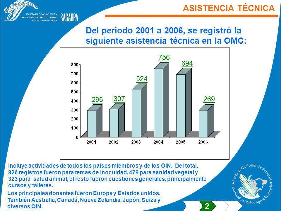 ASISTENCIA TÉCNICA Del periodo 2001 a 2006, se registró la siguiente asistencia técnica en la OMC: 756.