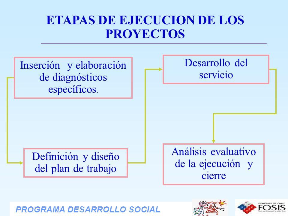 ETAPAS DE EJECUCION DE LOS PROYECTOS