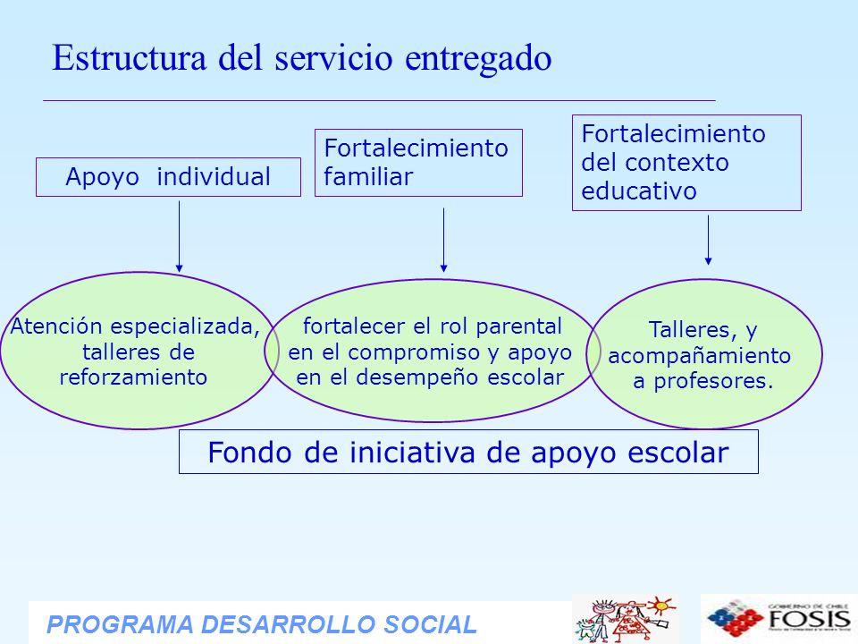 Estructura del servicio entregado