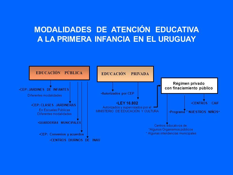 MODALIDADES DE ATENCIÓN EDUCATIVA A LA PRIMERA INFANCIA EN EL URUGUAY