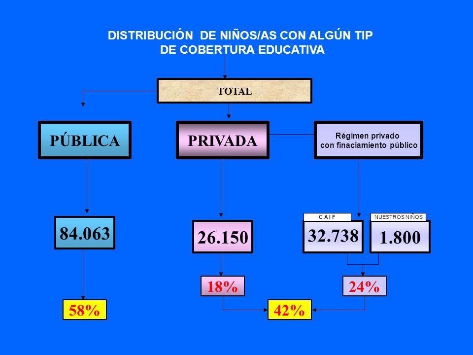 DISTRIBUCIÓN DE NIÑOS/AS CON ALGÚN TIP