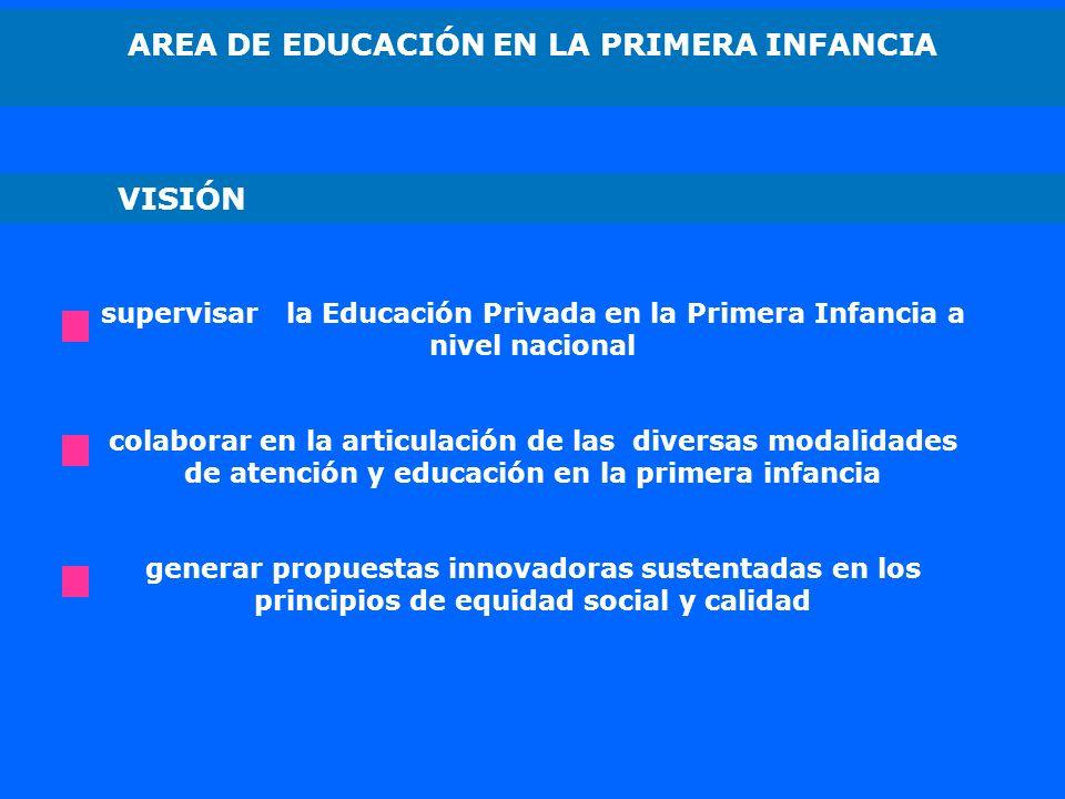 AREA DE EDUCACIÓN EN LA PRIMERA INFANCIA supervisar la Educación Privada en la Primera Infancia a nivel nacional colaborar en la articulación de las diversas modalidades de atención y educación en la primera infancia generar propuestas innovadoras sustentadas en los principios de equidad social y calidad