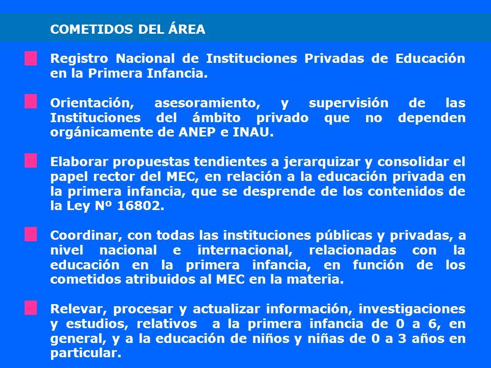 COMETIDOS DEL ÁREA Registro Nacional de Instituciones Privadas de Educación en la Primera Infancia.