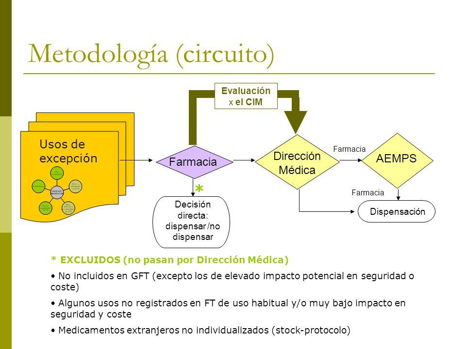 Metodología (circuito)