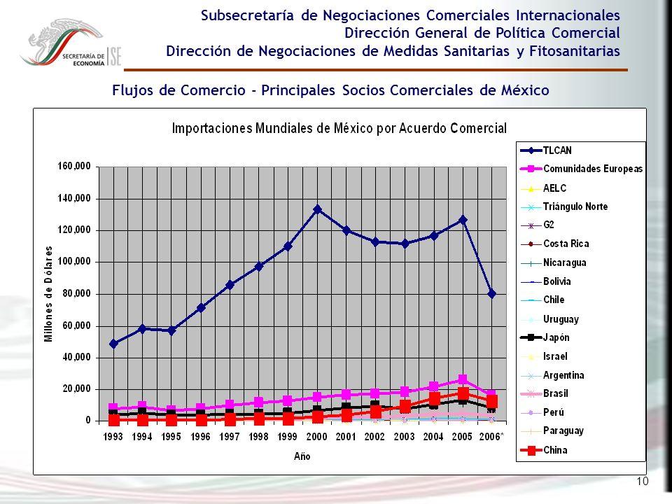 Flujos de Comercio - Principales Socios Comerciales de México