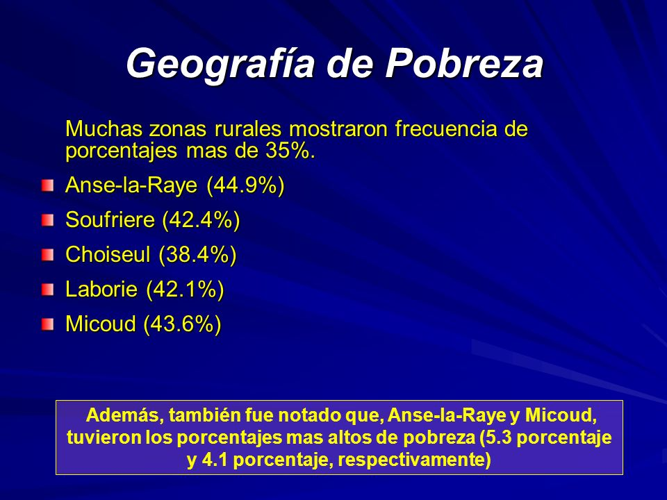 Geografía de Pobreza Muchas zonas rurales mostraron frecuencia de porcentajes mas de 35%. Anse-la-Raye (44.9%)