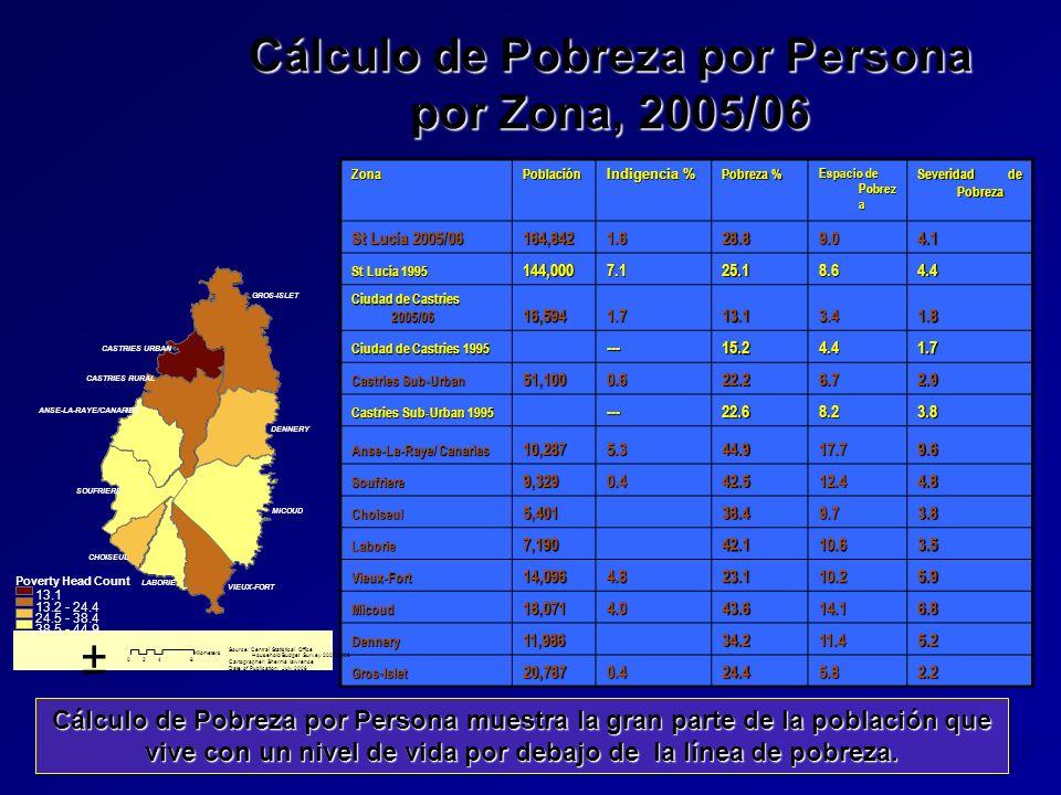 Cálculo de Pobreza por Persona por Zona, 2005/06