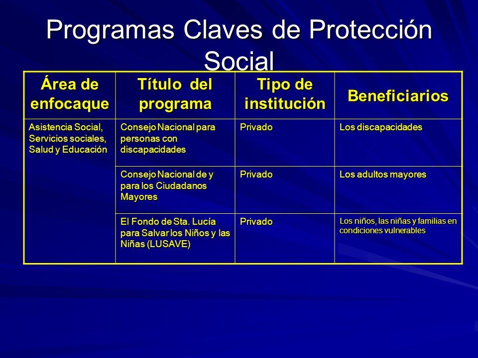 Programas Claves de Protección Social