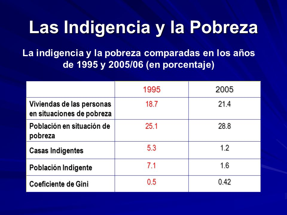 Las Indigencia y la Pobreza