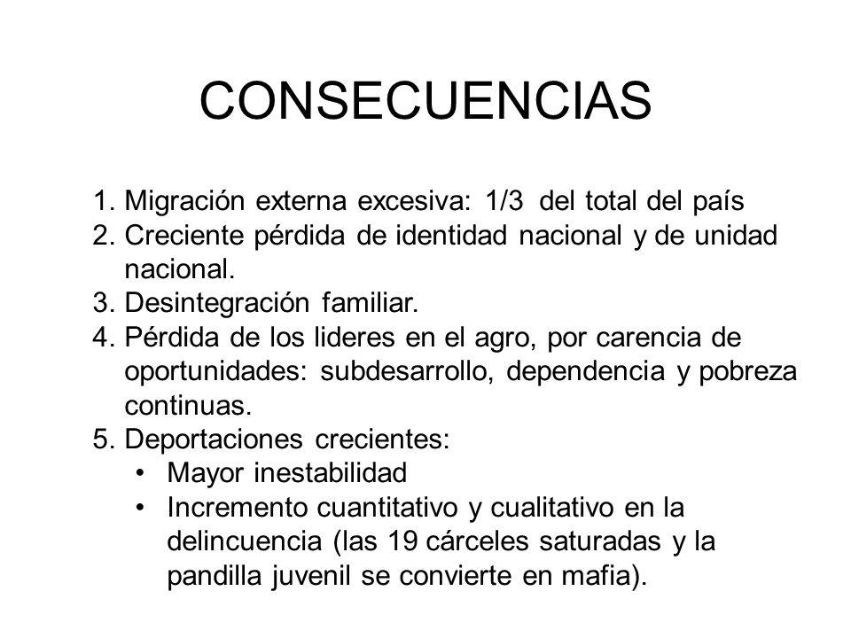 CONSECUENCIAS Migración externa excesiva: 1/3 del total del país
