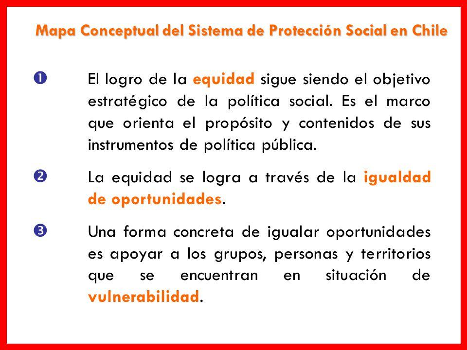 Mapa Conceptual del Sistema de Protección Social en Chile