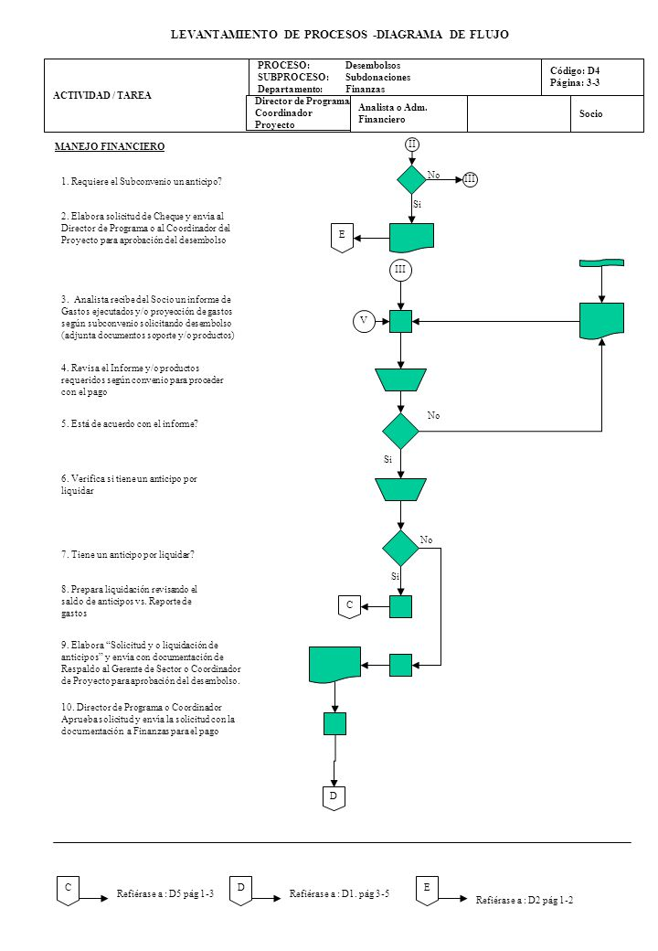 levantamiento de procesos -diagrama de flujo