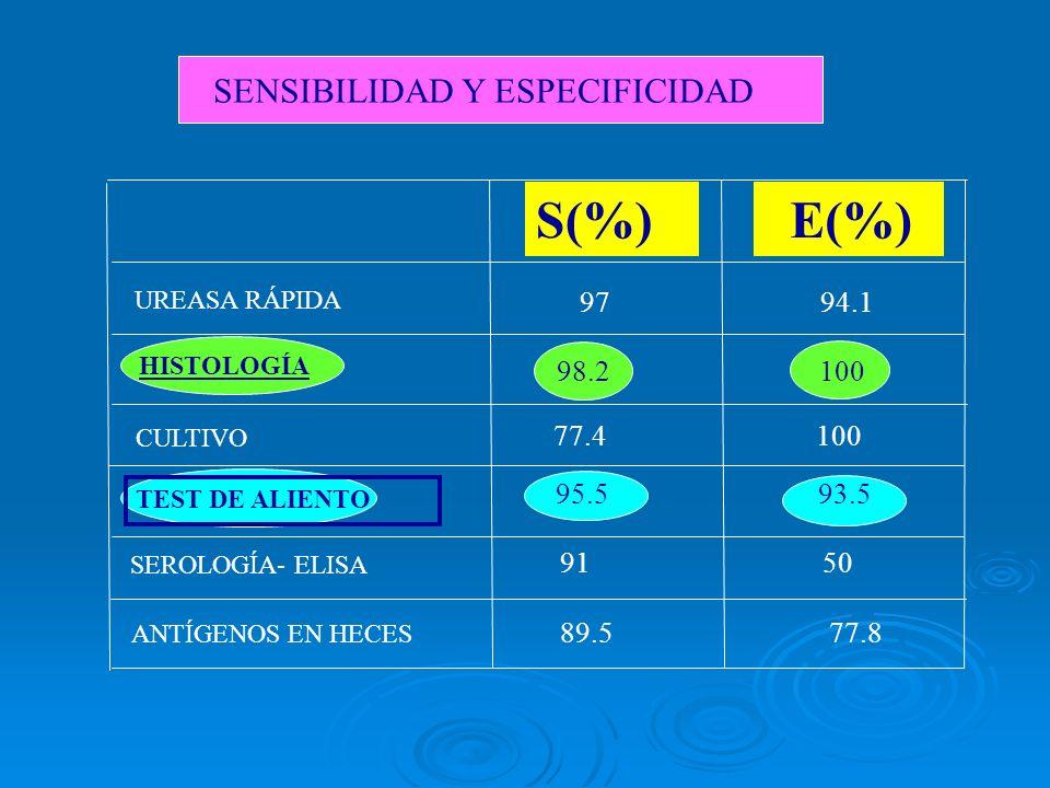 S(%) E(%) SENSIBILIDAD Y ESPECIFICIDAD 97 94.1 98.2 100 77.4 100