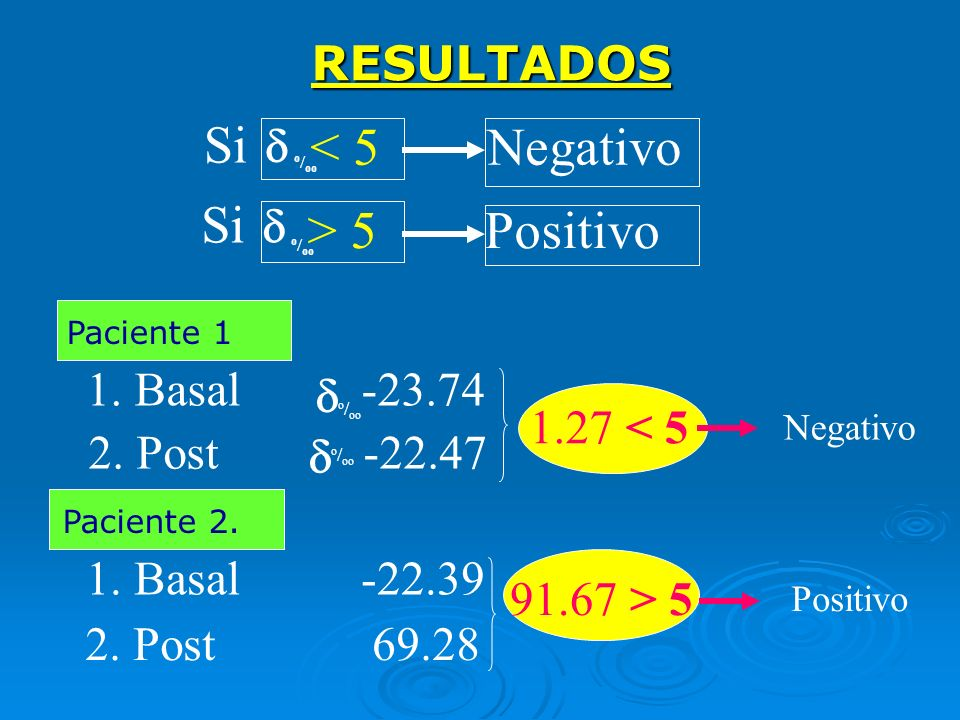 Si < 5 Negativo Si > 5 Positivo RESULTADOS d d 1. Basal -23.74 d