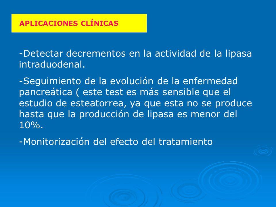 Detectar decrementos en la actividad de la lipasa intraduodenal.