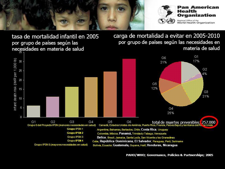 El riesgo de muerte infantil en América Latina y el Caribe: supuestos para 2005-2015