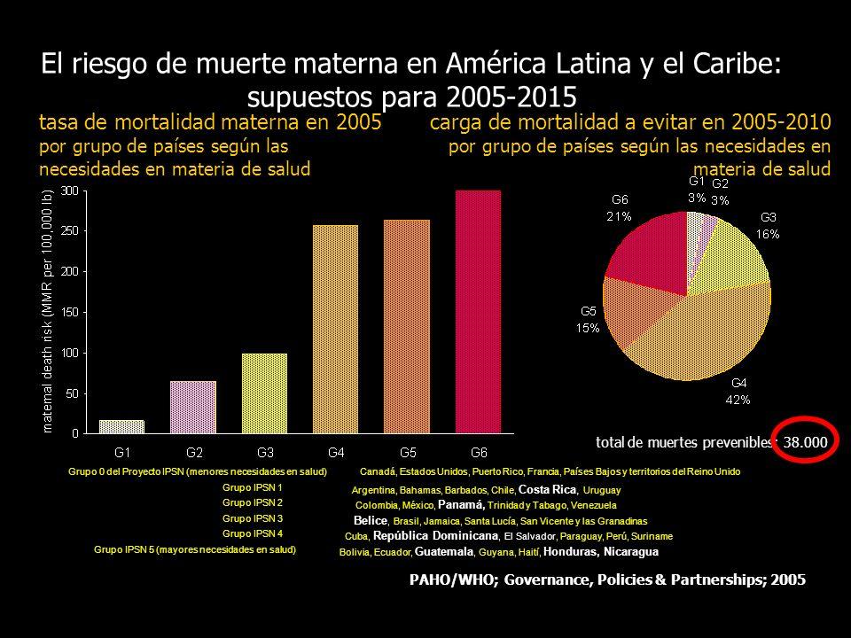 El riesgo de muerte materna en América Latina y el Caribe: supuestos para 2005-2015