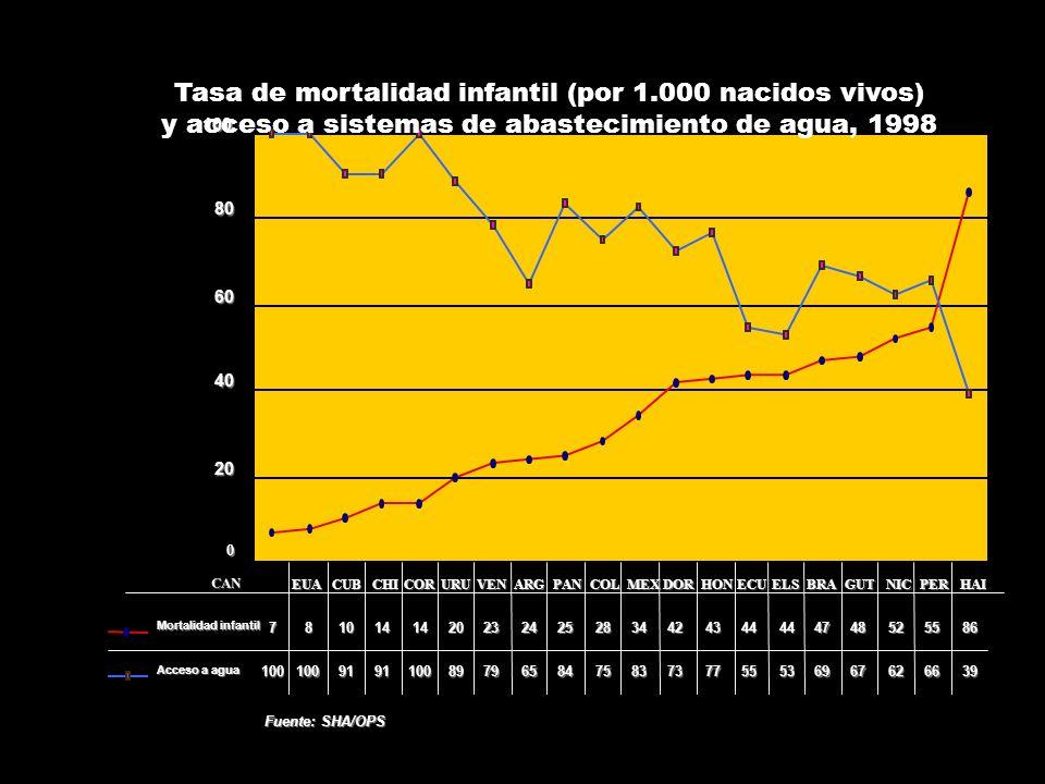 Tasa de mortalidad infantil (por 1.000 nacidos vivos)