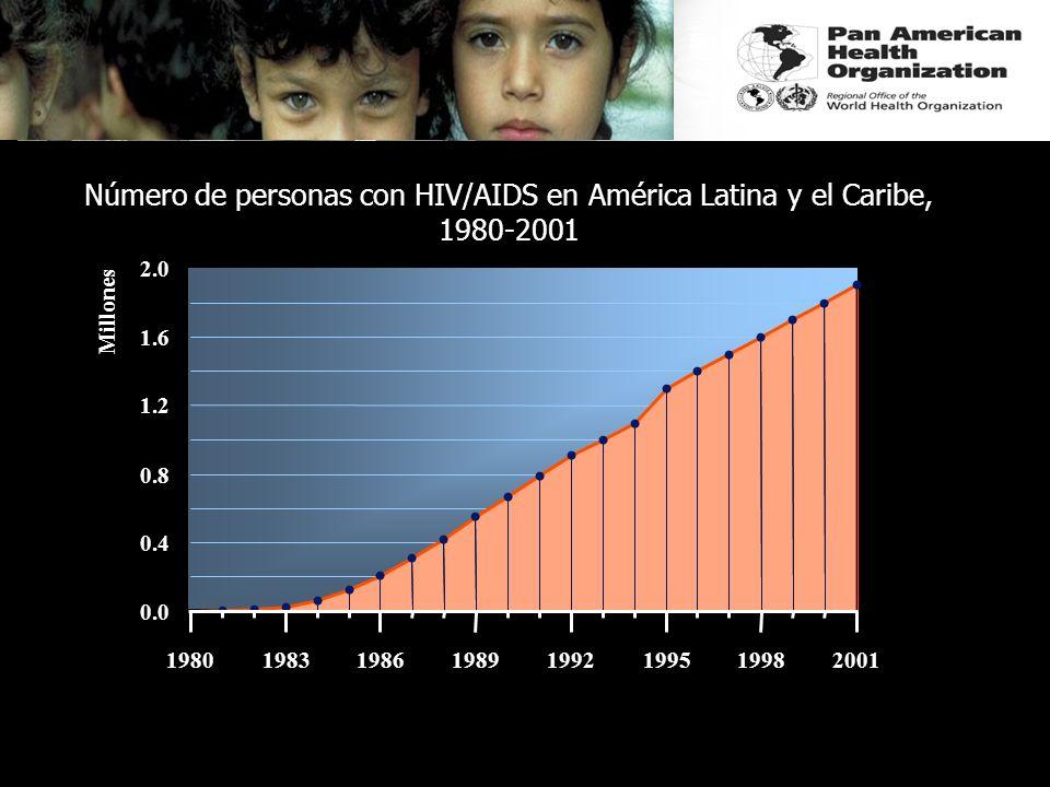 Número de personas con HIV/AIDS en América Latina y el Caribe, 1980-2001