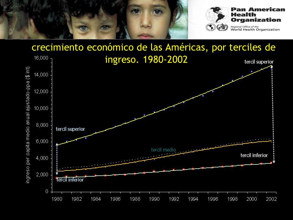 el crecimiento económico de las Américas, por terciles de ingreso