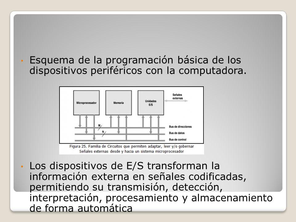 Esquema de la programación básica de los dispositivos periféricos con la computadora.