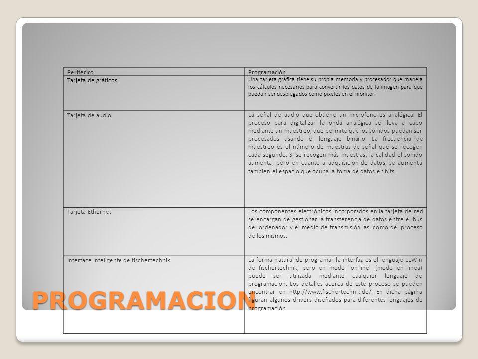 PROGRAMACION Periférico Programación Tarjeta de gráficos