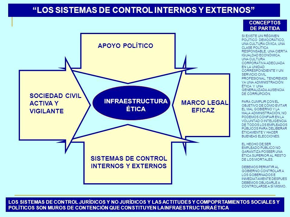 LOS SISTEMAS DE CONTROL INTERNOS Y EXTERNOS INFRAESTRUCTURA ÉTICA