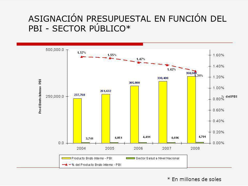 ASIGNACIÓN PRESUPUESTAL EN FUNCIÓN DEL PBI - SECTOR PÚBLICO*