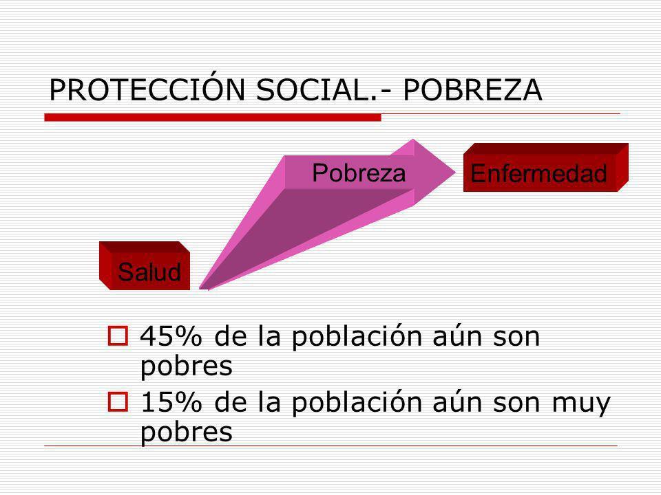 PROTECCIÓN SOCIAL.- POBREZA