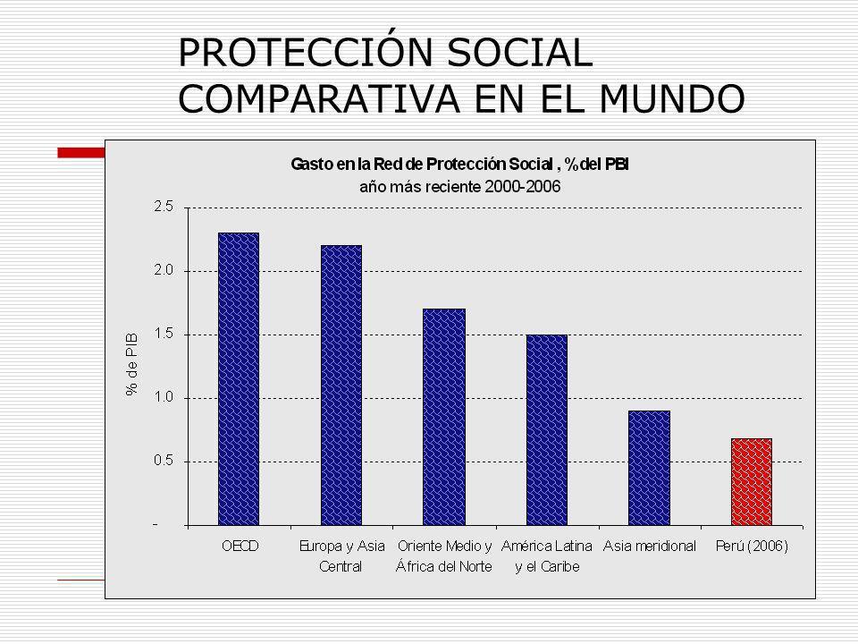 PROTECCIÓN SOCIAL COMPARATIVA EN EL MUNDO