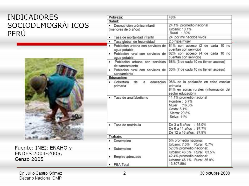 INDICADORES SOCIODEMOGRÁFICOS PERÚ