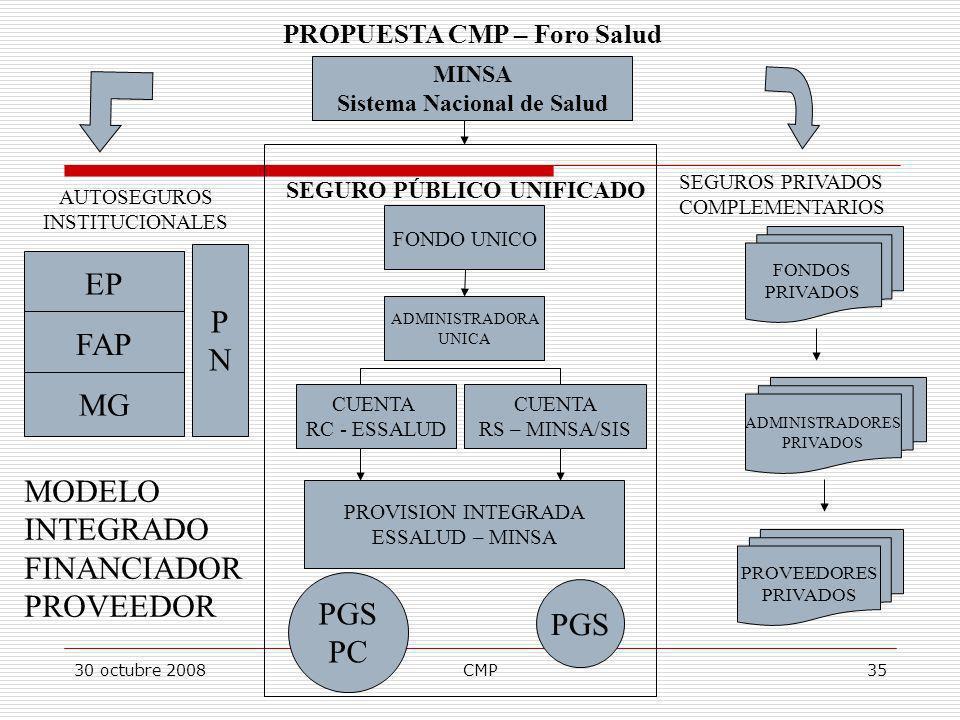 PROPUESTA CMP – Foro Salud Sistema Nacional de Salud