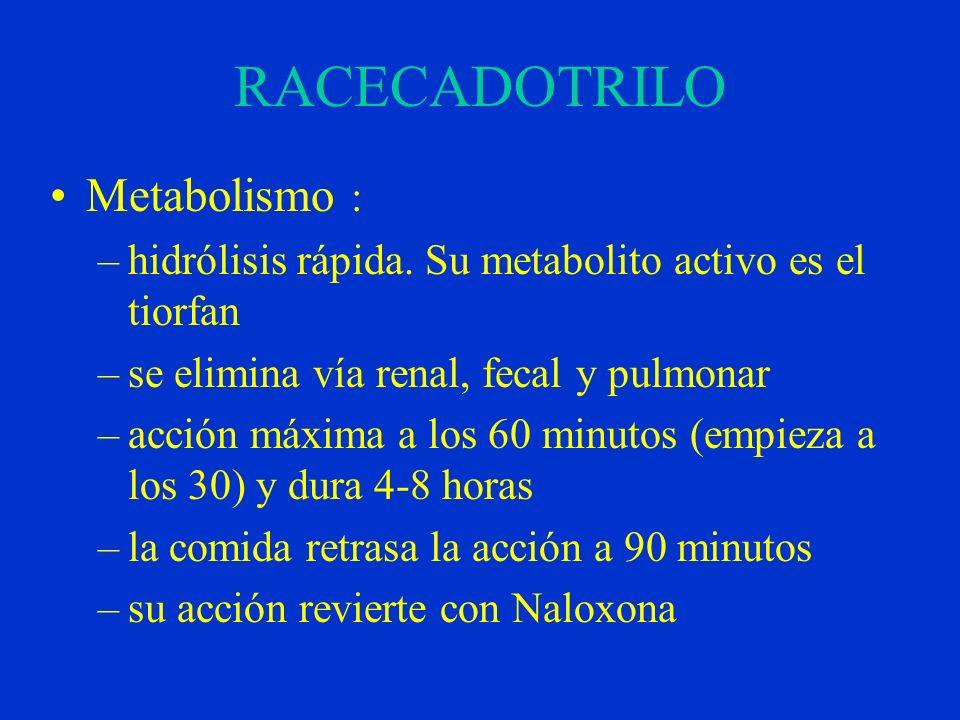 RACECADOTRILO Metabolismo :