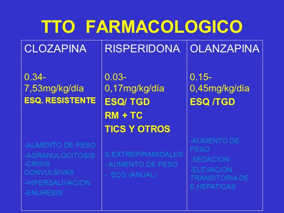 TTO FARMACOLOGICO CLOZAPINA RISPERIDONA OLANZAPINA 0.34-7,53mg/kg/día
