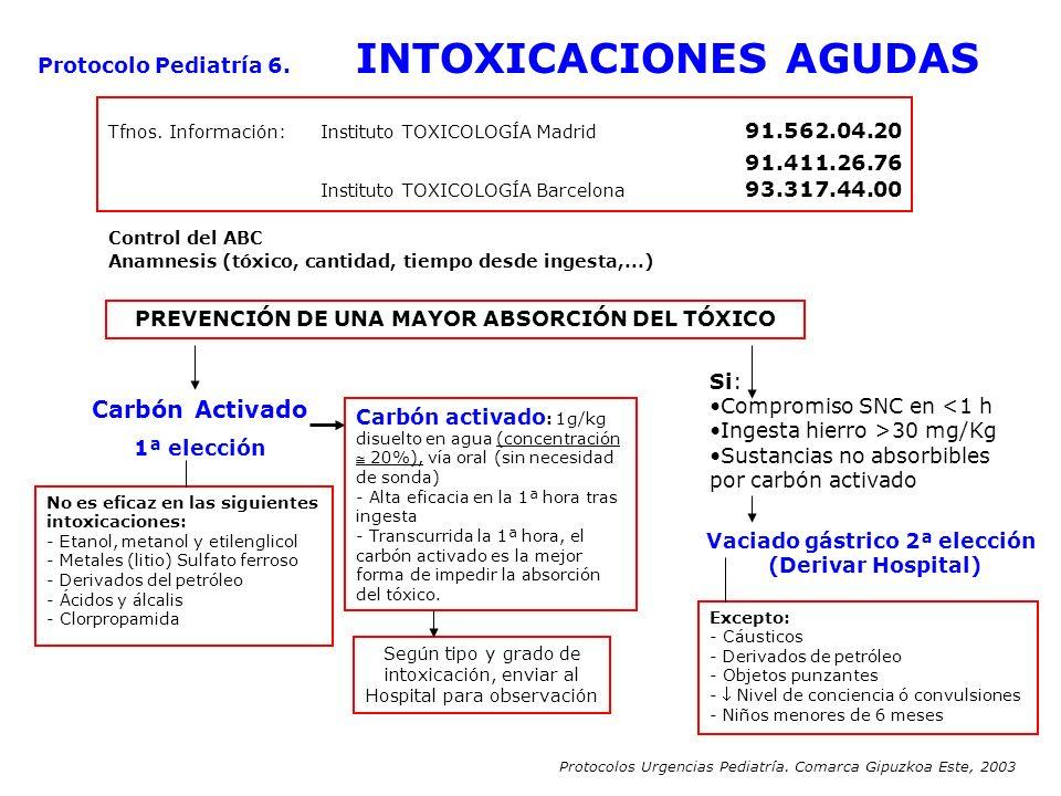 Carbón Activado Protocolo Pediatría 6. INTOXICACIONES AGUDAS